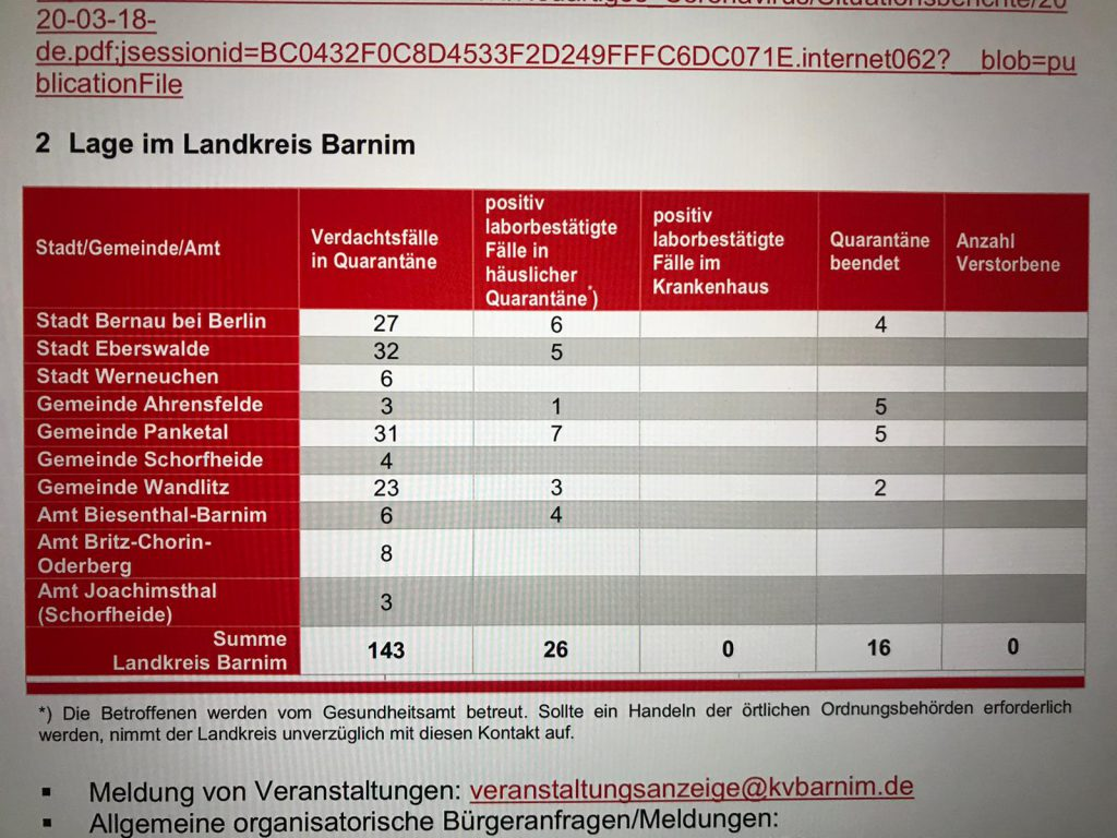 Derzeitige Lage im Landkreis  Barnim / Stand 19.03.2020 / Fakten statt Wahn